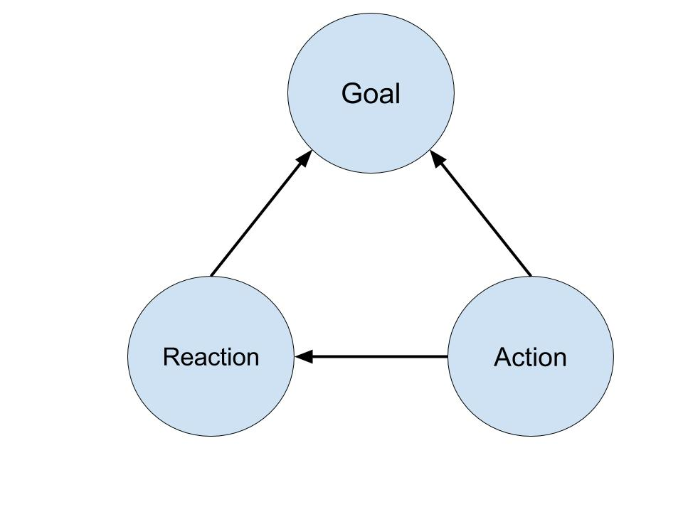 Action-Reaction-Goal Triad